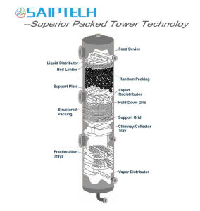 Superior Packed Tower Engineering Process Technology pictures & photos