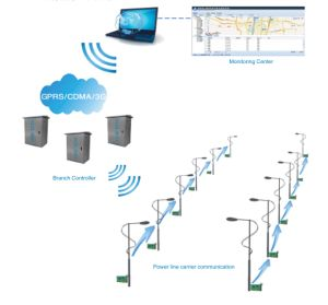 Street Light Centralized Remote Control System pictures & photos