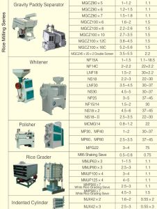 Sereis Rice Milling Machines pictures & photos