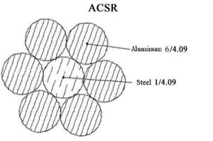 Hot Sale Bare Conductor ACSR Wire ASTM Standard pictures & photos