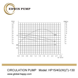 HP15/4G (W) -130 Hot Water Circulation Pump pictures & photos