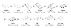 Sheet Feeding Square Bottom Paper Bag Making Machine pictures & photos
