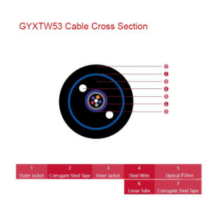 Double Armoured and Double Sheathed Central Loose Tube Fiber Optic Cable GYXTW53 pictures & photos