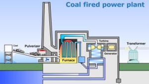 Coal Fired Power Plant Boiler