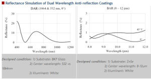 Dual Wavelength Band Anti-Reflective Coatings pictures & photos