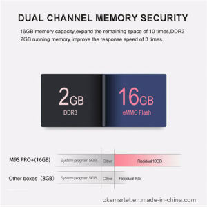 Newest T96 Amlogic S912 Octa Core Android 6.0 TV Box (2GB/ 16GB) pictures & photos