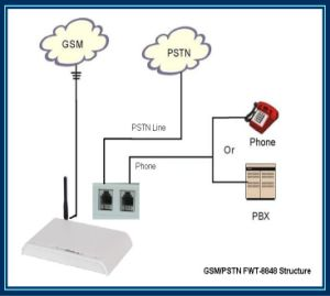 1 Year Warranty+1 SIM Card GSM Pstn FWT/Terminal/Converter With Lcr Function (ETROSS-8848GSM/PSTN) pictures & photos