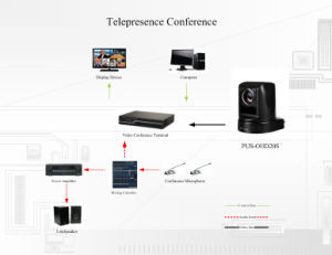 1080P60 2.38MP HD Video Conference Systems (OHD30S-K) pictures & photos