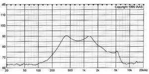 28mm 8/16/32 Ohm 0.25W Waterproof IP65 66 Mylar Mini Speaker pictures & photos