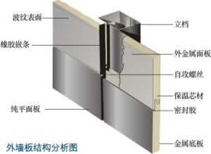 China Polyurthane Sandwich Panel Structural Insulated