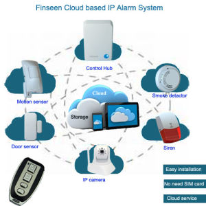 Latest Technology Cloud Based IP Personal Alarm System