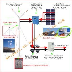 Wind power, +Solar System, DC48V System, output AC110V1000W(1KW), USA pictures & photos