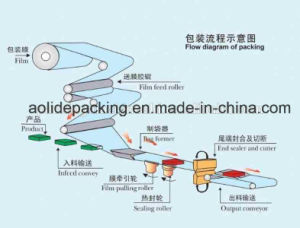 Flow Packing Machine Hotel Stuff Wrapping Machine pictures & photos