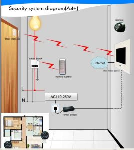 A4 Security System With 3 CCTV Camera