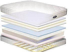 High Density Memory Foam Mattress Topper (MF506) pictures & photos