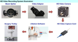 HD Video Camera and Video Recorder for Surgical Microscope and Endoscopes pictures & photos