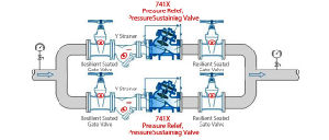 Yx741X Pressure Reducing, Pressure Sustaining Valve pictures & photos