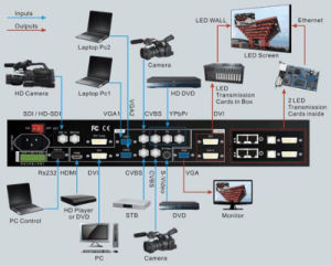 LED Controller HD Video Processor of Vd Wall 605 Series pictures & photos