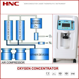 Hnc Factory Offer Medical Oxygen Generator Equipment 1L 3L 5L with Atomizing Function pictures & photos