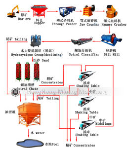 Beneficiation Processing Line for Magnetite Ore pictures & photos