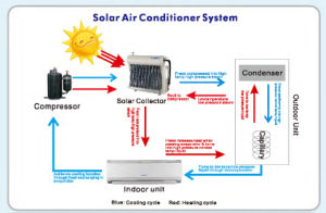 Solar Wall Split Type Air Conditioner pictures & photos