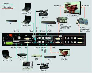605 LED Video Processor pictures & photos