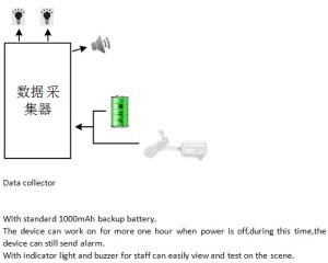 Data Acquistion Controller Remote Control Alarm System for Computer Room pictures & photos