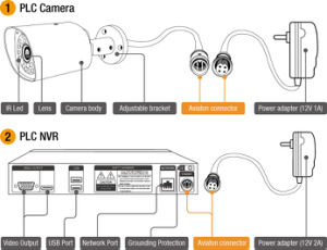 Hot Selling 4 Channels PLC IP Camera 960p 1.3MP NVR Kits Home Security System pictures & photos