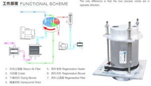 Plastic Dehumidifying Dry Air Dryer (ORD-60H~ORD-4000H)