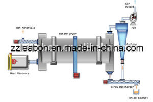 Mining High Temperature Wood Sawdust Dryer pictures & photos
