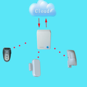 Network Connected Alarm System with Camera, Home Alarm System with APP and Remote Control