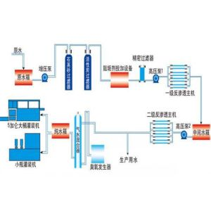 Ultrafiltration System pictures & photos
