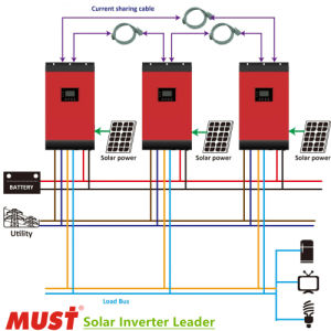 Must Parallel to 12kVA 5kVA 48VDC Solar MPPT Inverter pictures & photos