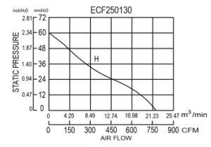250X250X130mm Brushless Motor Energy Saving Ec250130 Fan pictures & photos
