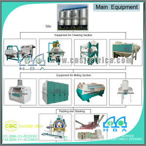 Automatic High Quality Commercial European Standard Fully Automatic Flour Mill pictures & photos
