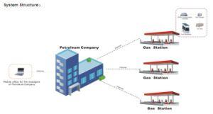 Sanki Fuel Dispenser Fms Wireless Transmition Solution pictures & photos