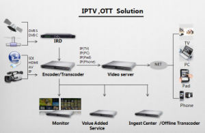 IPTV System From Headend to End Users Including IRD Encoder Streaming Media Server pictures & photos