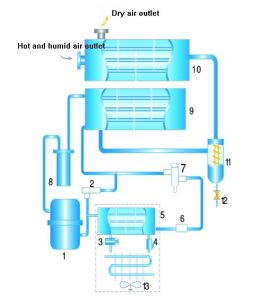 Refrigeration Type Compressed Air Dryer pictures & photos