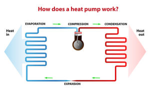Water Heater Heat Pump with Water Pump Inside pictures & photos