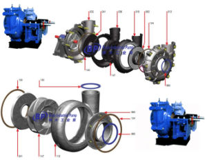 China High Quality Slurry Pump (BL BM BH) pictures & photos
