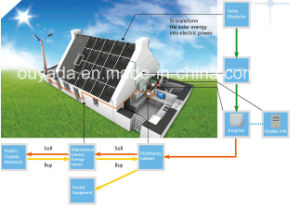 2.5kw Home Use Solar Energy System pictures & photos