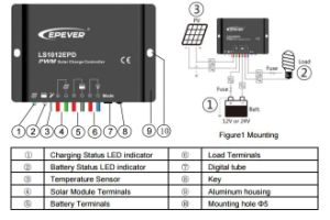 Epever 10A 20A 12V/24V Solar Charger/Charging Controller with Waterproof-IP67 Ls1024EPD pictures & photos