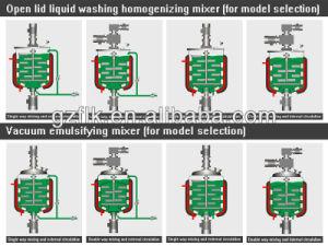 Soap/ Shower Gel / Washing Hand Making Machine Blender pictures & photos