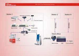 Fuel Management System pictures & photos