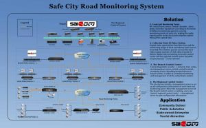 Fiber Ether switch for Safe City Road Monitoring System Solution pictures & photos