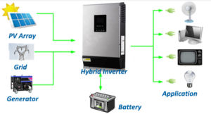 3kVA Multi-Function Inverter/PWM Solar Charger pictures & photos