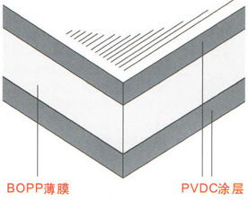 PVDC Coated BOPP Film for Packaging pictures & photos