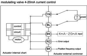 "1/2"" 3 Way Horizontal Brass Modulating Proportionate Regulating Control Motorized Ball Valve pictures & photos"