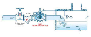100X Float Control Valve pictures & photos