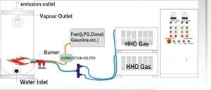 Home Boiler Heating Systems Hydrogen Hho Power Hydrogen as Fuel pictures & photos